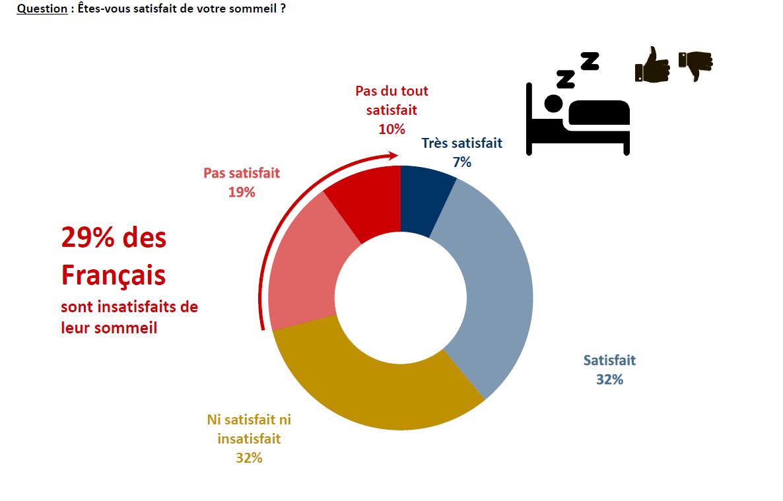 3. Enquete Ifop - tousaulit.com Troubles du sommeil
